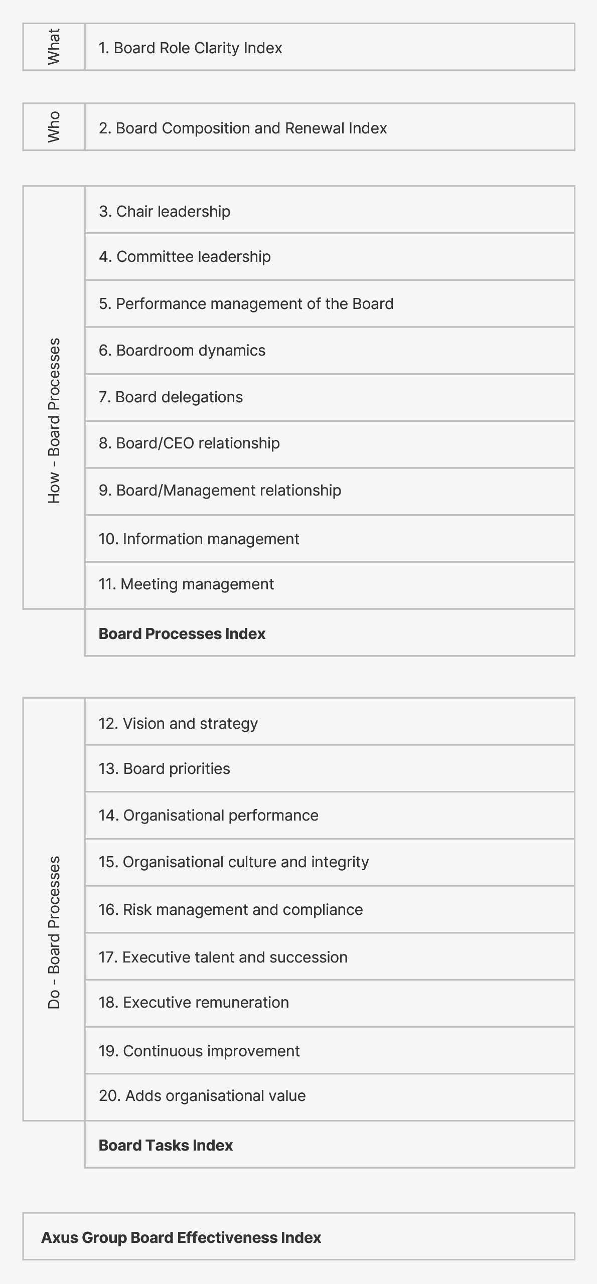 Digital service board effectiveness
